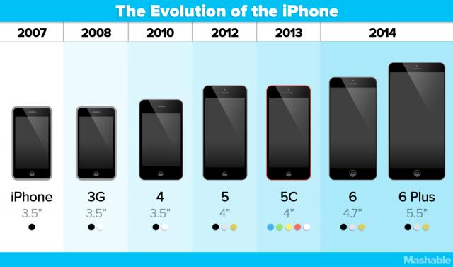 Iphone 6 Suya Düştü – Apple Store Genius Bar Randevu Hikayesi